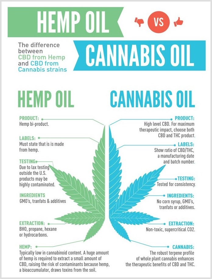 Define Cbd Oil