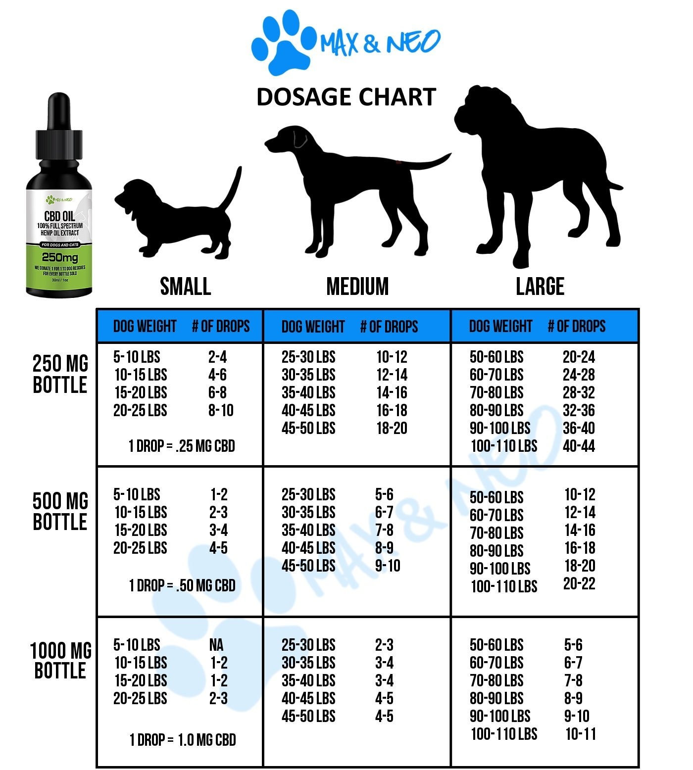 When Should I Give My Dog Cbd Oil