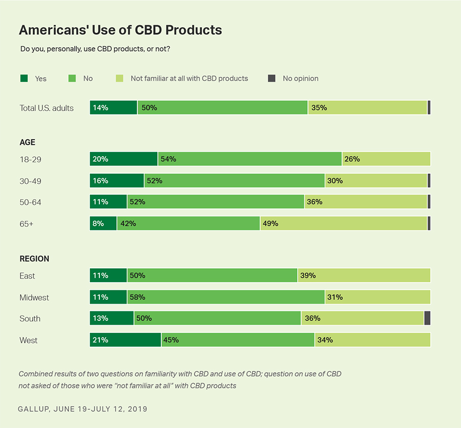 Who Is The Target Audience For Cbd Oil 2019